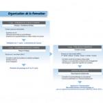 organisation de la formation de gestalt-thérapeute